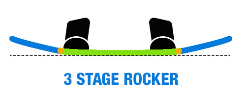 3-Stage Rocker Wakeboard