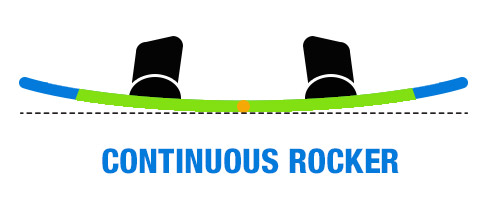 Continuous Rocker Wakeboard
